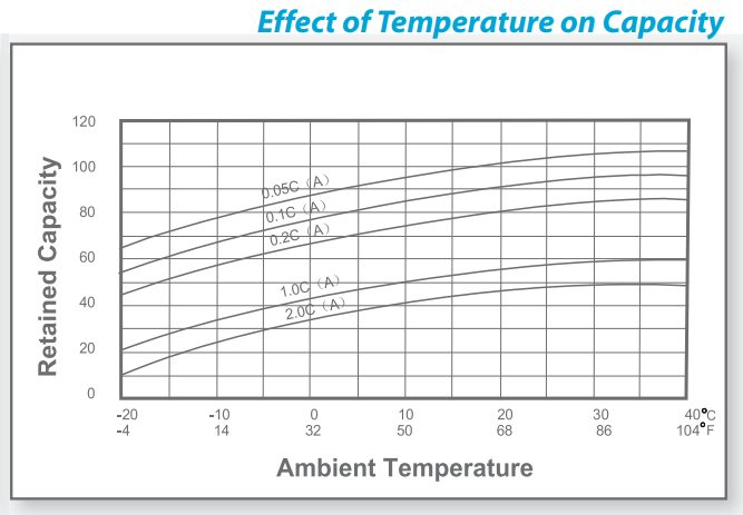 Temperature Effects on Batteries